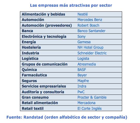 Empresas más atractivas para trabajar