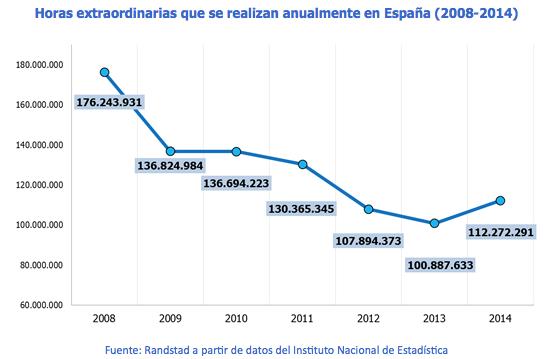Horas extraordinarias que se realizan anualmente en España