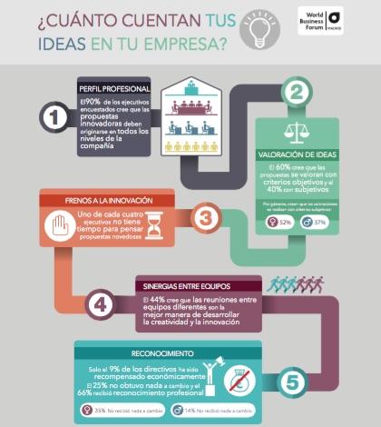 Frenos ideas
