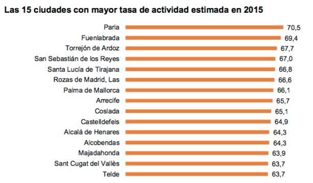 Ciudades mayor tasa productividad 2015