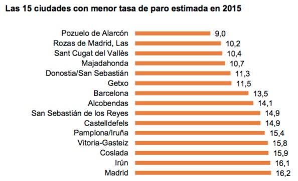 Ciudades menor tasa paro 2015