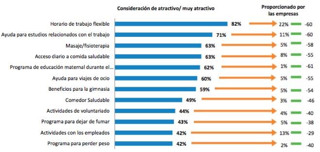Beneficios sociales valorados y aportados por las empresas