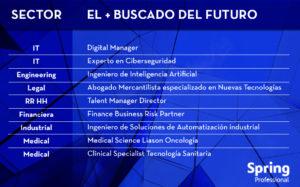 Los + Buscados del Futuro