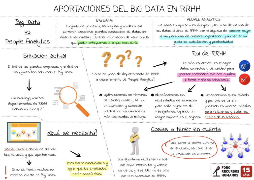 Aportaciones del Big Data a RRHH