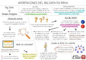 Aportaciones del Big Data a RRHH