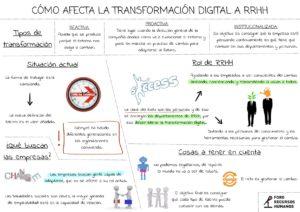 Cómo afecta la transformación